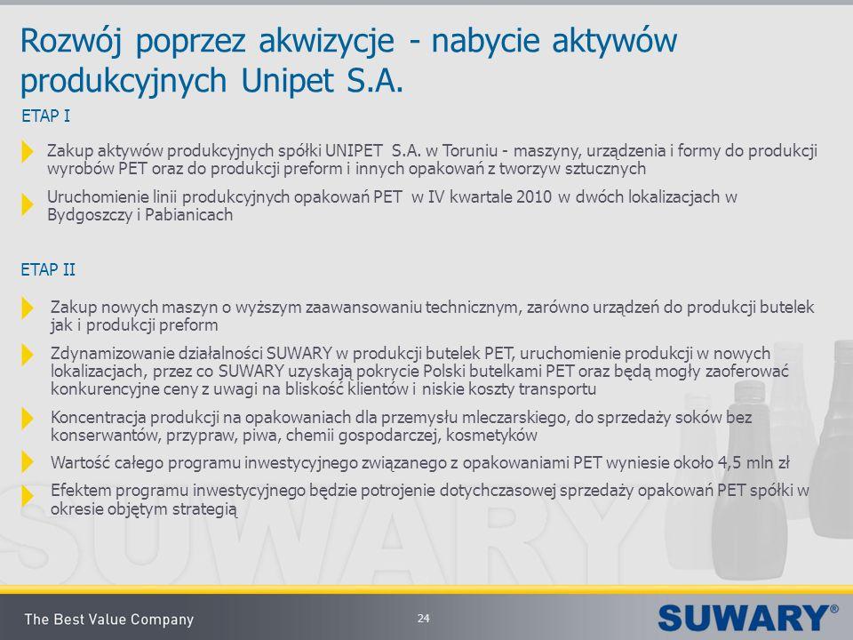 Rozwój poprzez akwizycje - nabycie aktywów produkcyjnych Unipet S.A.