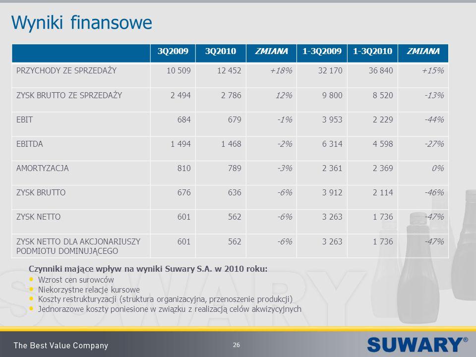 Wyniki finansowe 3Q2009 3Q2010 ZMIANA 1-3Q2009 1-3Q2010