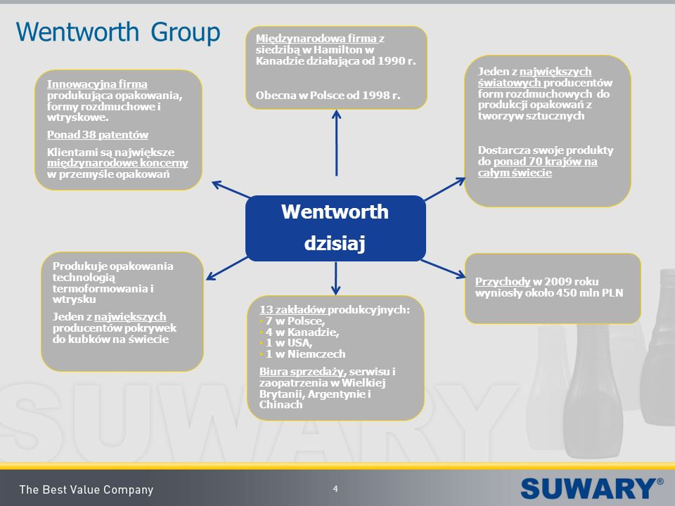 Wentworth Group Wentworth dzisiaj