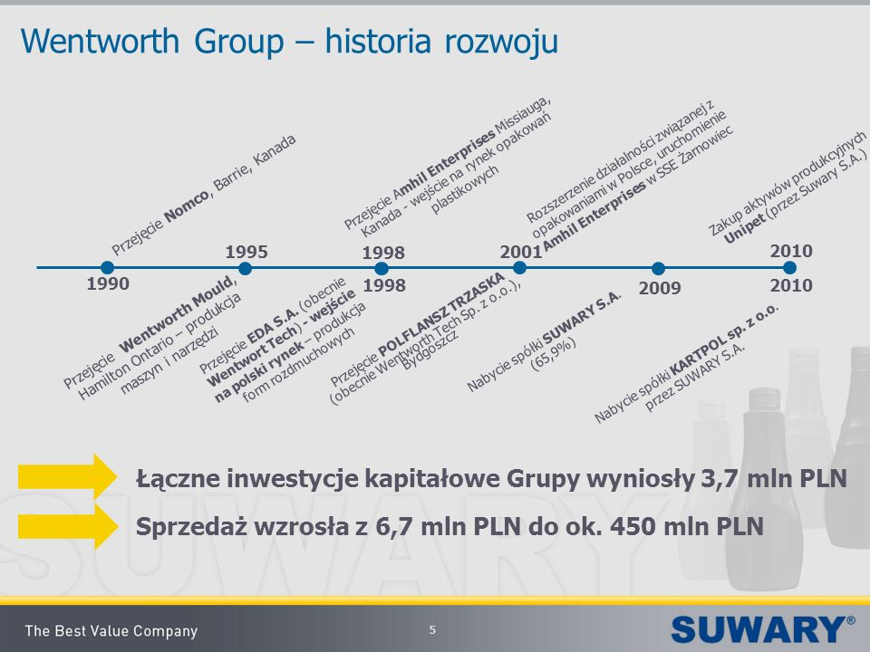 Wentworth Group – historia rozwoju