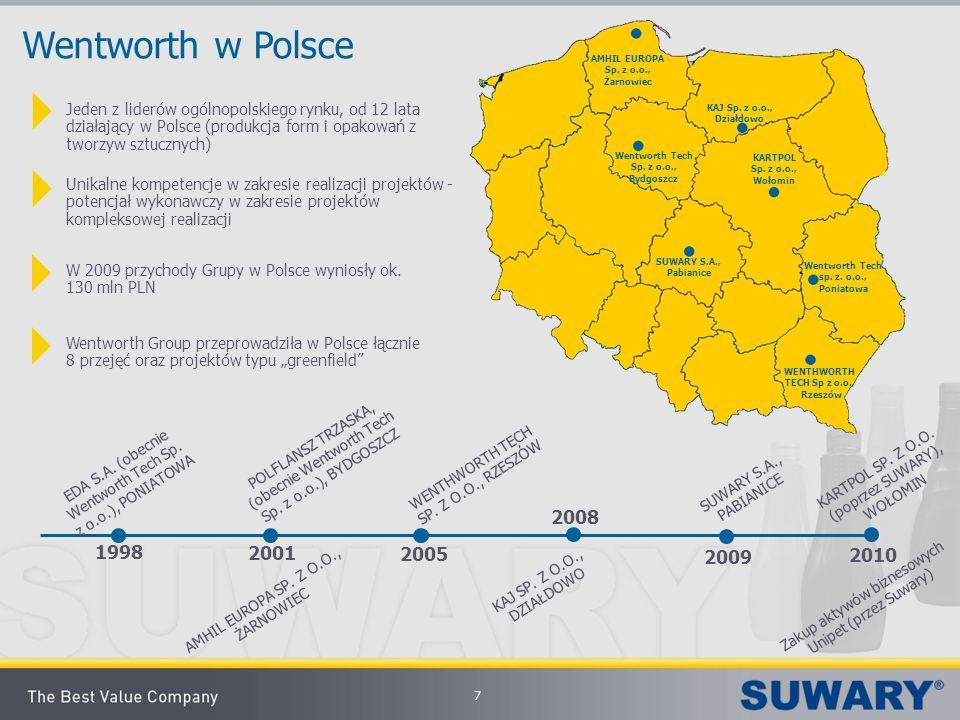 Wentworth w Polsce AMHIL EUROPA Sp. z o.o., Żarnowiec.