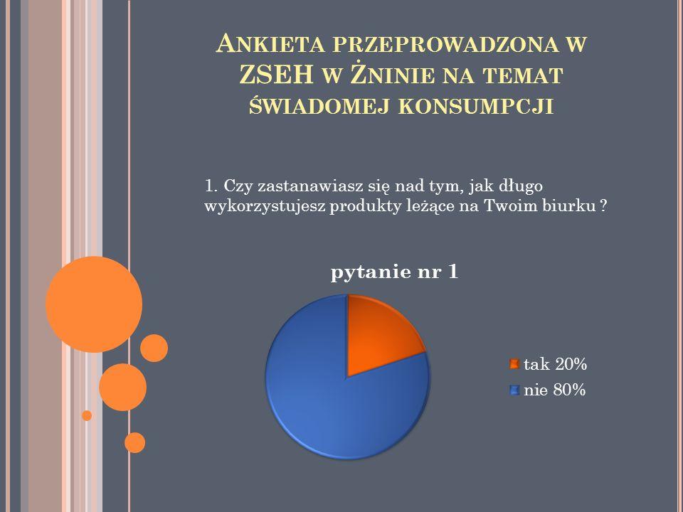 Ankieta przeprowadzona w ZSEH w Żninie na temat świadomej konsumpcji