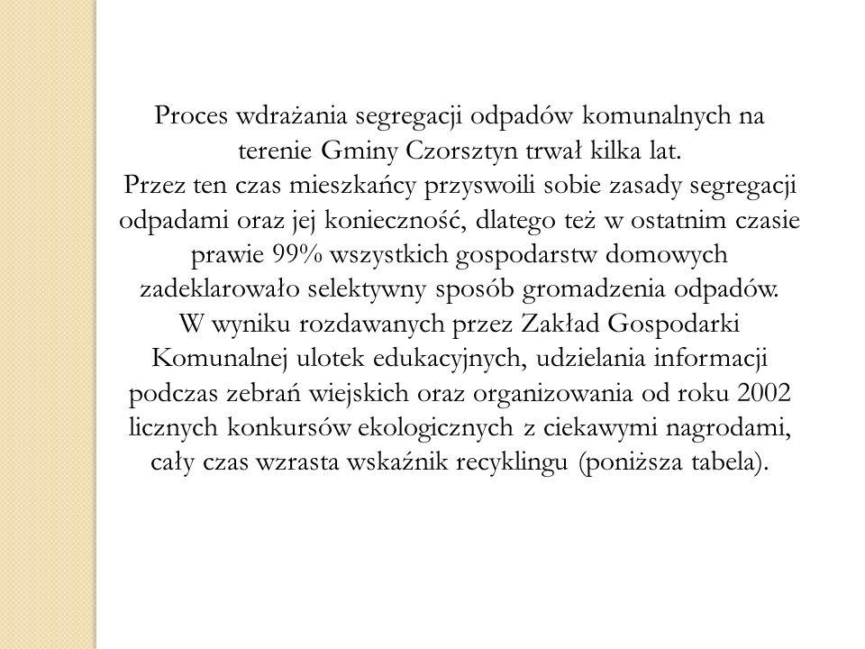 Proces wdrażania segregacji odpadów komunalnych na terenie Gminy Czorsztyn trwał kilka lat.