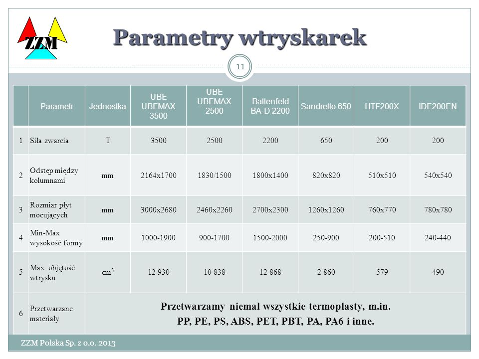 Parametry wtryskarek ZZM