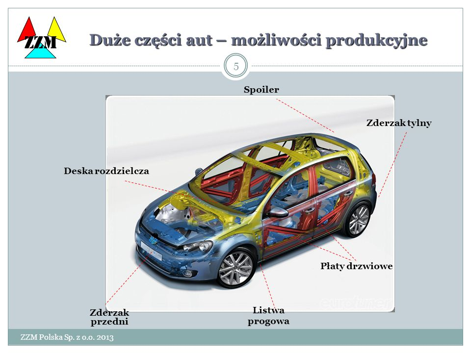 Duże części aut – możliwości produkcyjne