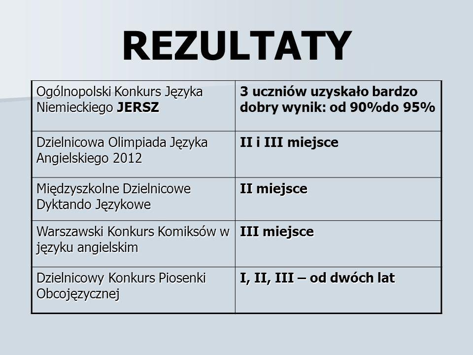 REZULTATY Ogólnopolski Konkurs Języka Niemieckiego JERSZ