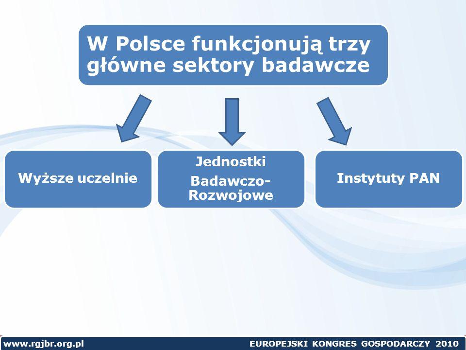 W Polsce funkcjonują trzy główne sektory badawcze