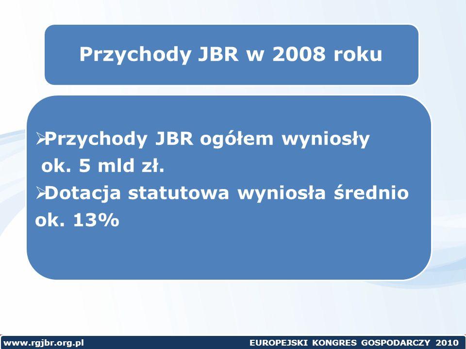 Przychody JBR w 2008 roku Przychody JBR ogółem wyniosły ok. 5 mld zł.