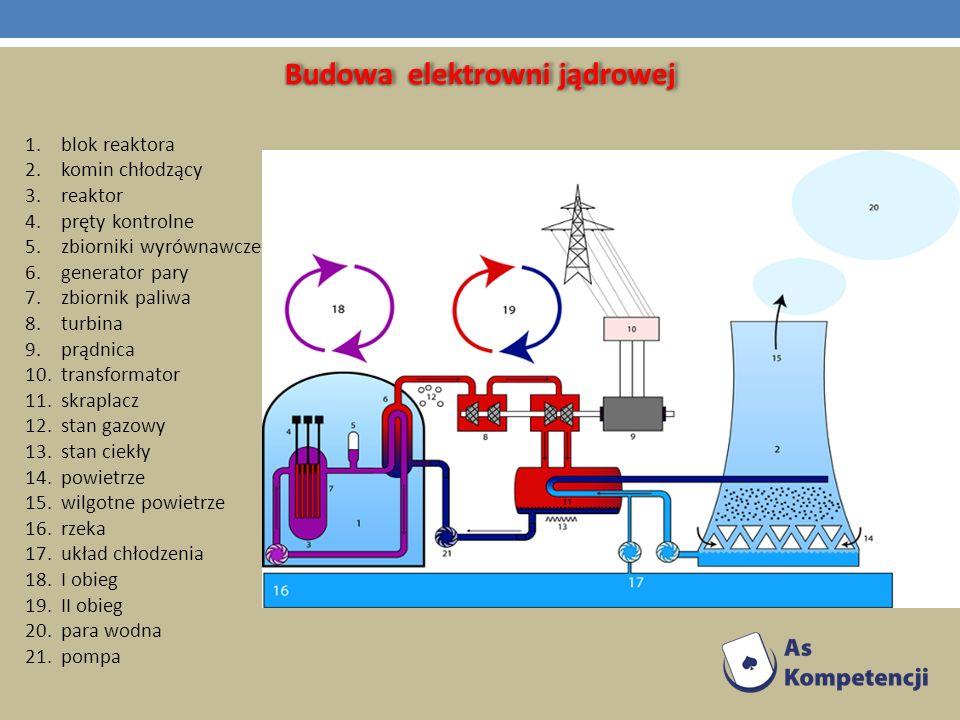 Budowa elektrowni jądrowej