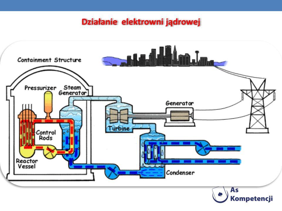 Działanie elektrowni jądrowej