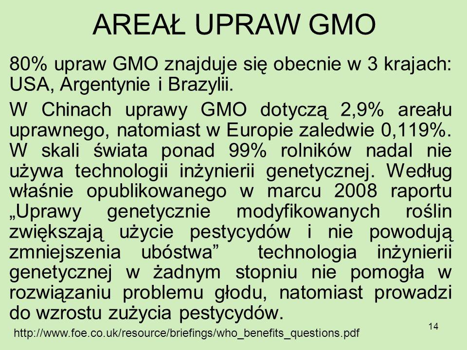 AREAŁ UPRAW GMO 80% upraw GMO znajduje się obecnie w 3 krajach: USA, Argentynie i Brazylii.