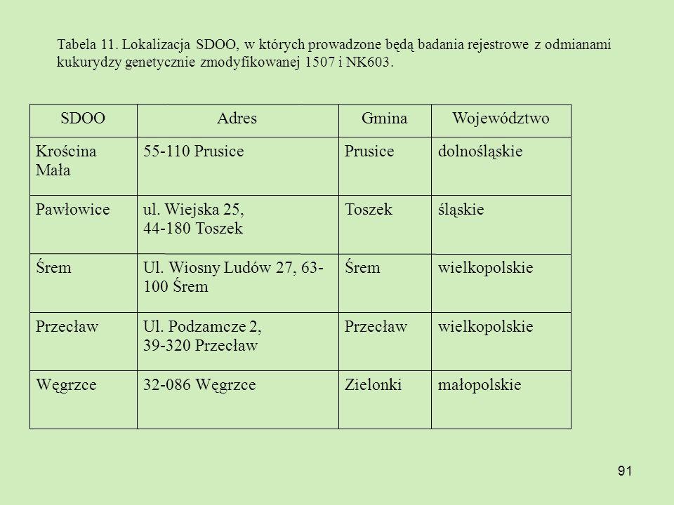 małopolskie Zielonki 32-086 Węgrzce Węgrzce wielkopolskie Przecław