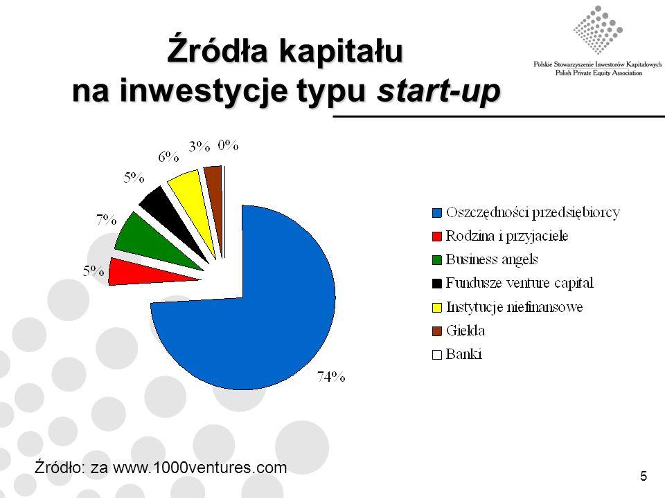Źródła kapitału na inwestycje typu start-up