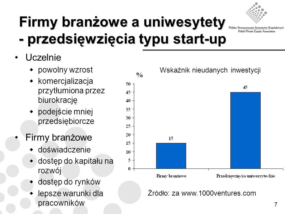 Firmy branżowe a uniwesytety - przedsięwzięcia typu start-up