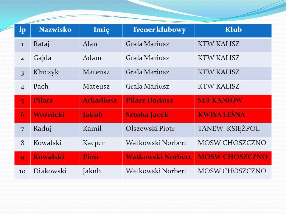 REPREZENTACJA U-21 lp Nazwisko Imię Trener klubowy Klub 1 Rataj Alan