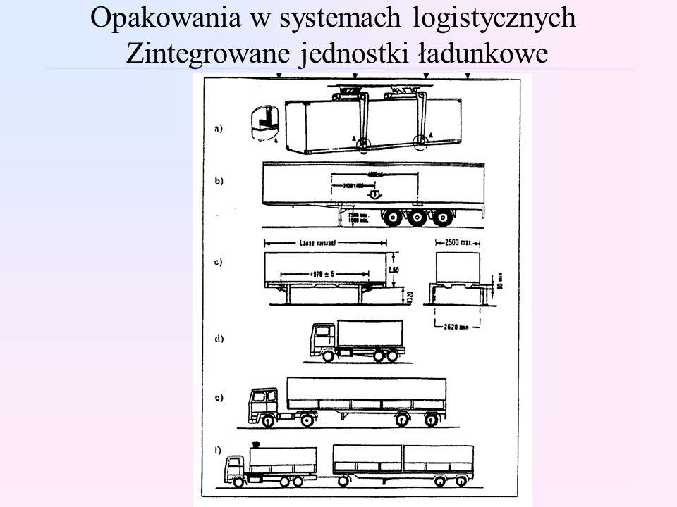 Opakowania w systemach logistycznych Zintegrowane jednostki ładunkowe