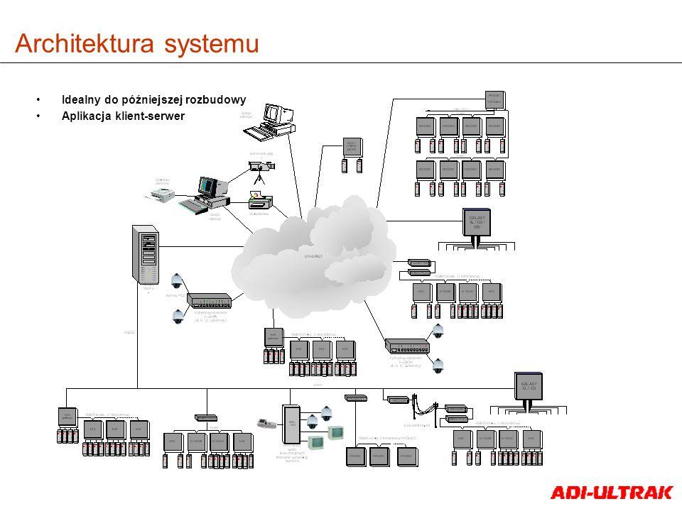 Architektura systemu Idealny do późniejszej rozbudowy