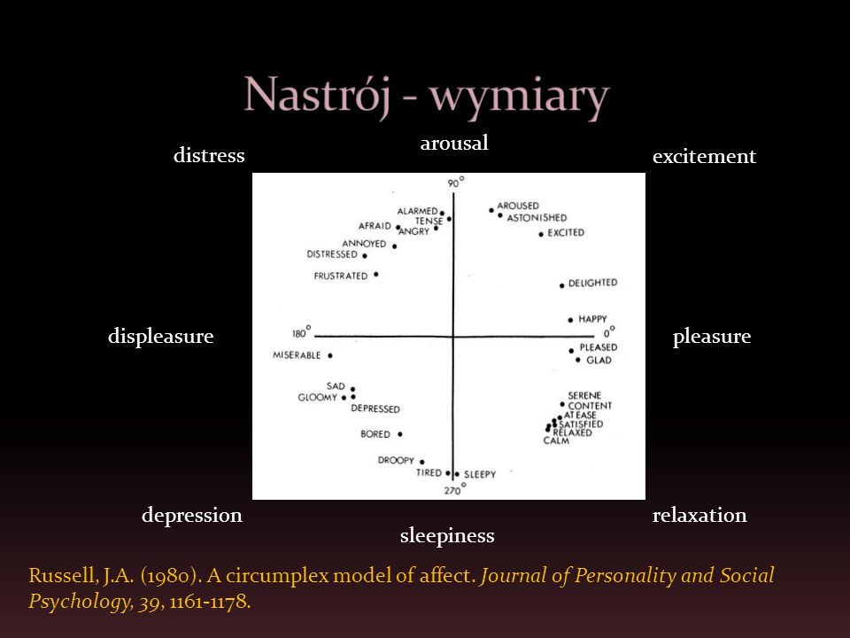 Nastrój - wymiary arousal distress excitement displeasure pleasure