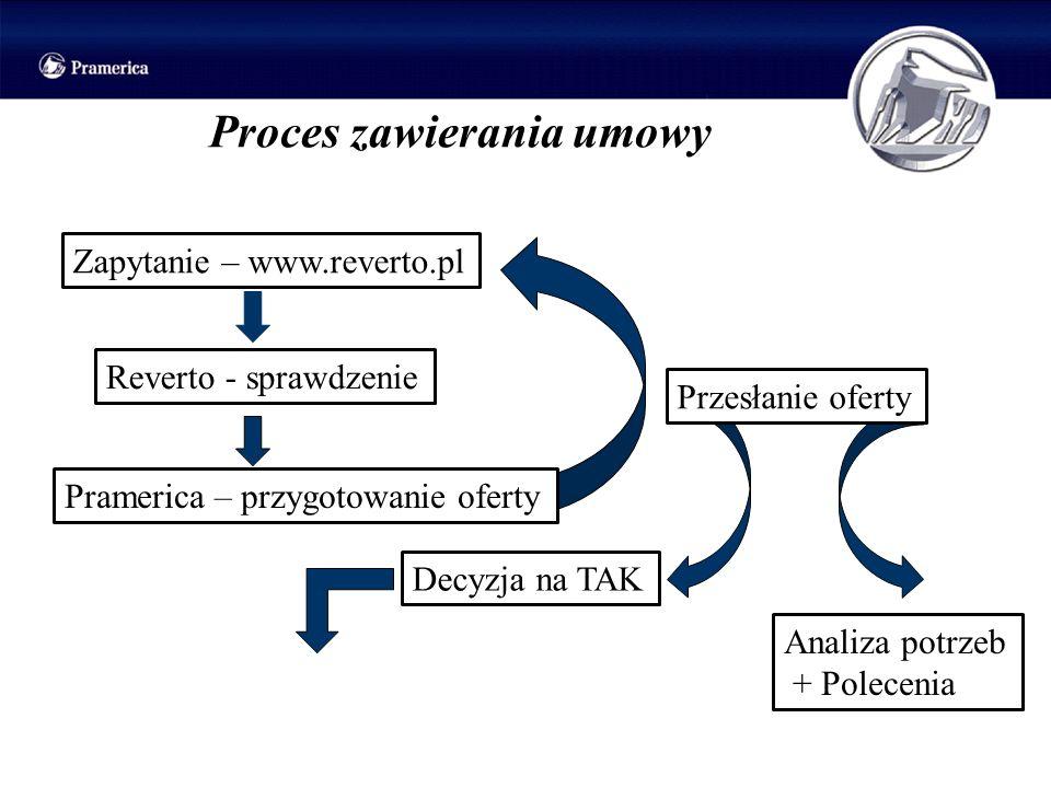 Proces zawierania umowy