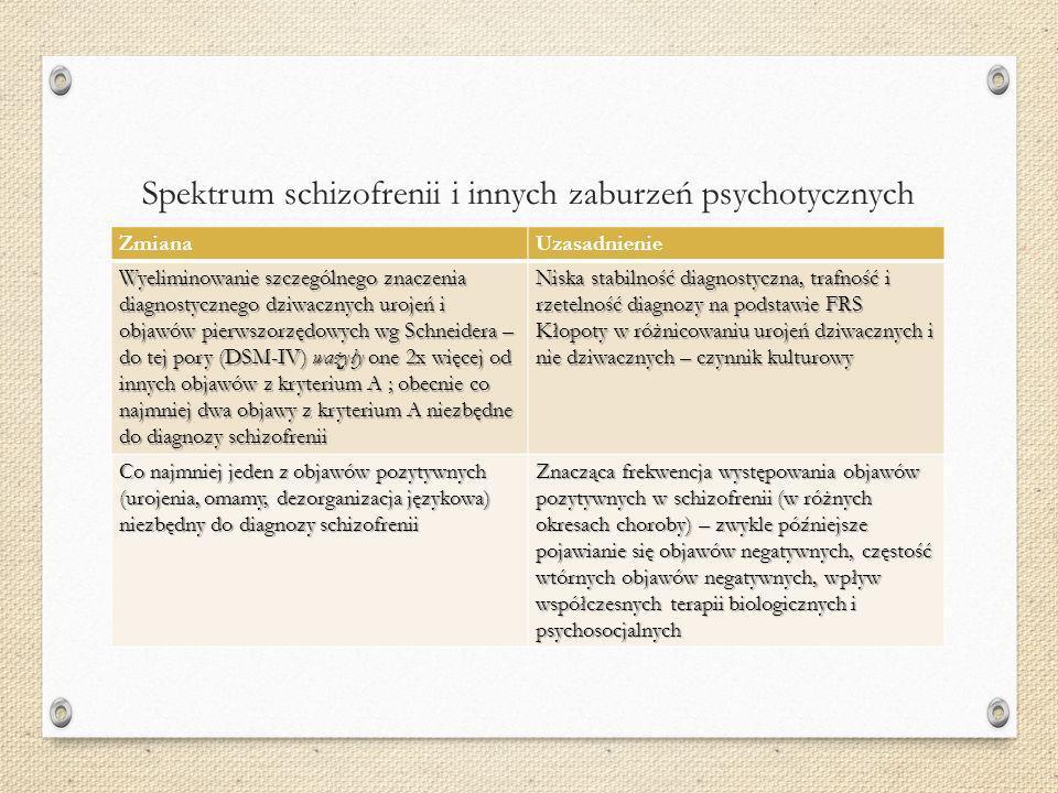 Spektrum schizofrenii i innych zaburzeń psychotycznych