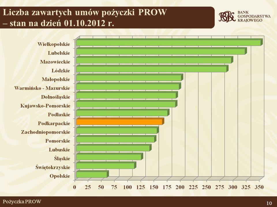 Liczba zawartych umów pożyczki PROW – stan na dzień 01.10.2012 r.