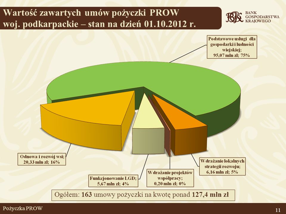 Wartość zawartych umów pożyczki PROW woj