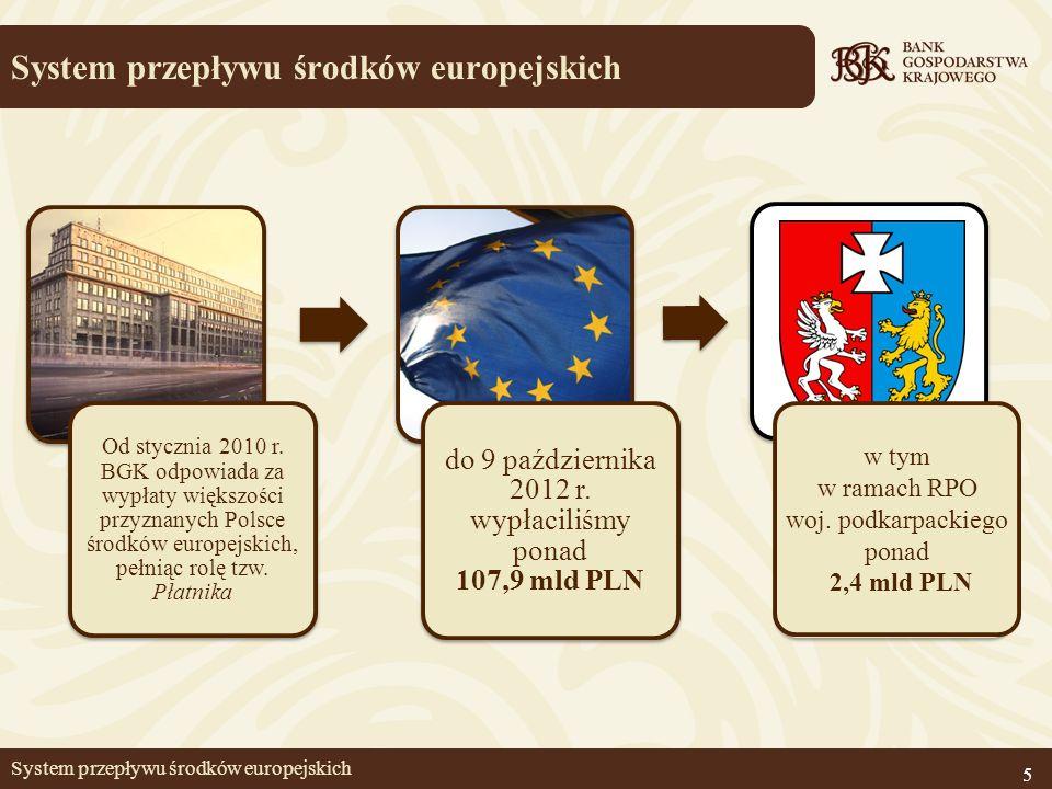 System przepływu środków europejskich