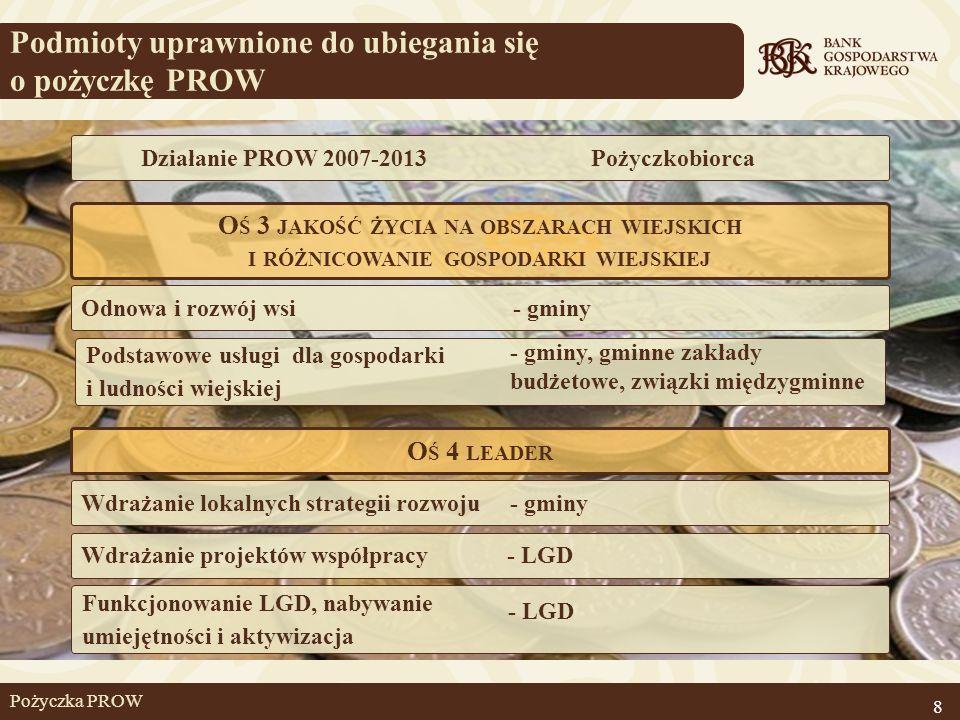 Podmioty uprawnione do ubiegania się o pożyczkę PROW