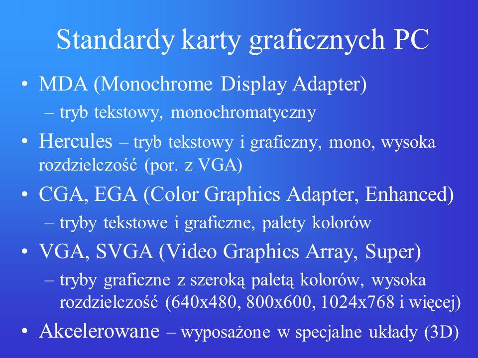 Standardy karty graficznych PC