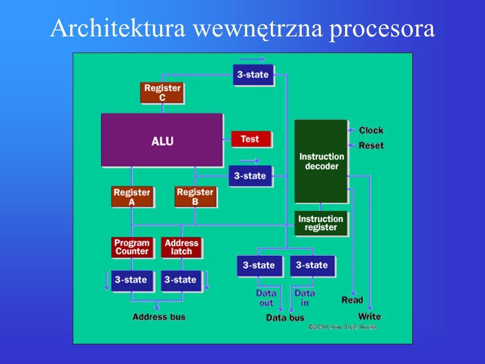 Architektura wewnętrzna procesora