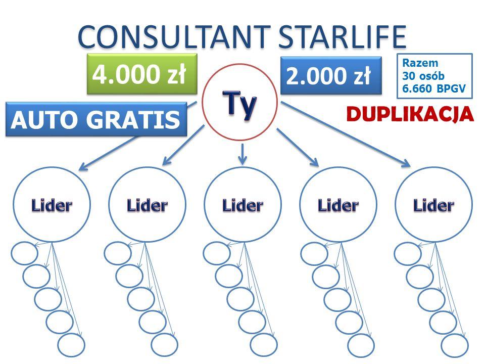 Ty CONSULTANT STARLIFE 4.000 zł 2.000 zł AUTO GRATIS DUPLIKACJA Lider