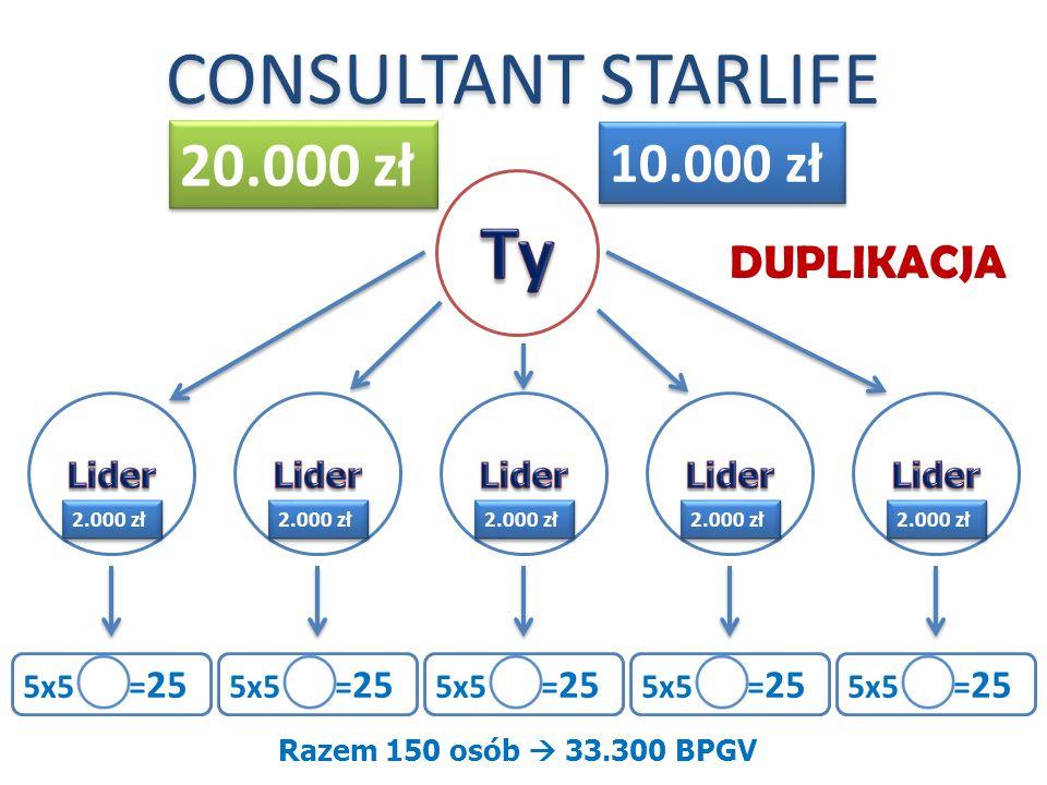 Ty CONSULTANT STARLIFE 20.000 zł 10.000 zł DUPLIKACJA Lider Lider
