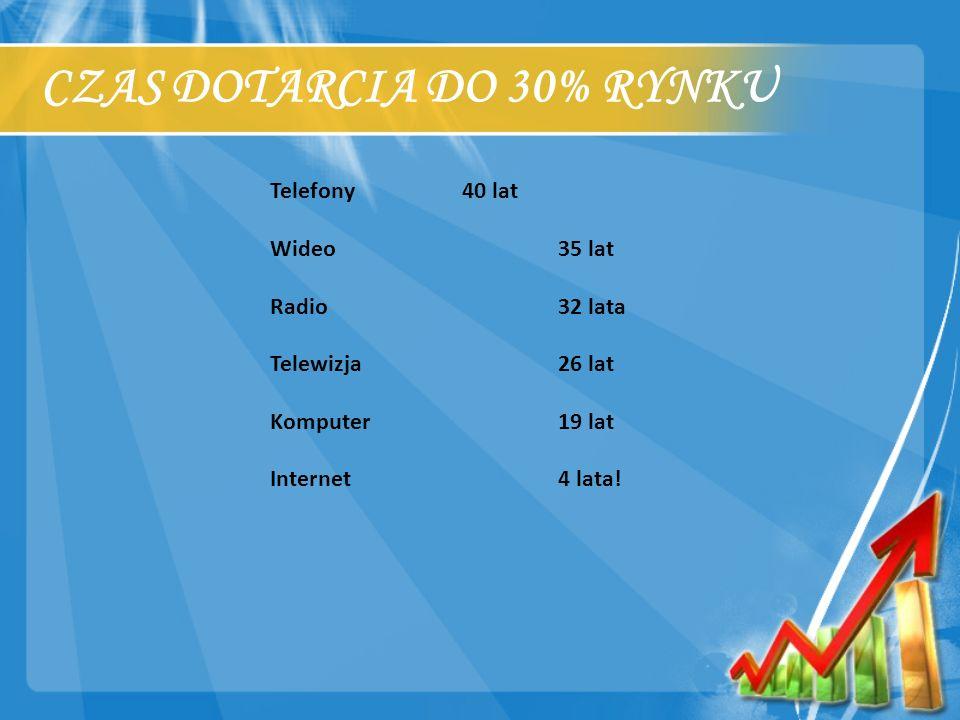 CZAS DOTARCIA DO 30% RYNKU