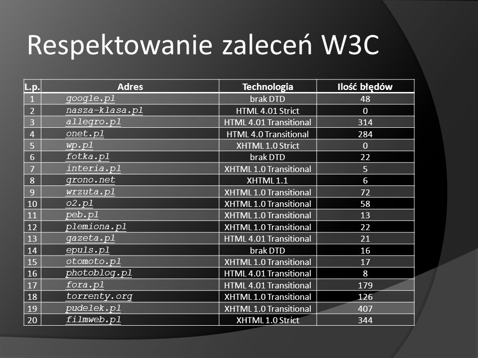 Respektowanie zaleceń W3C