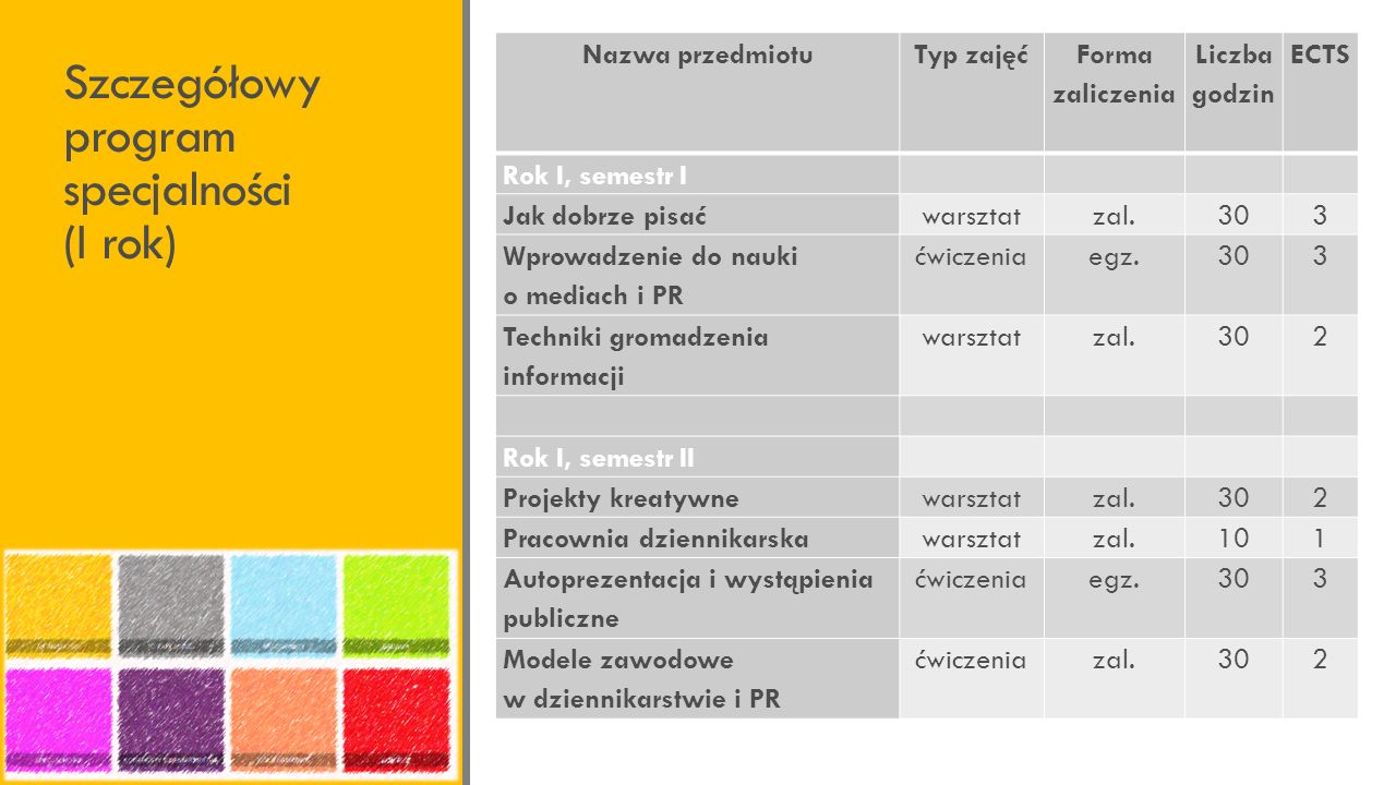 Szczegółowy program specjalności (I rok)