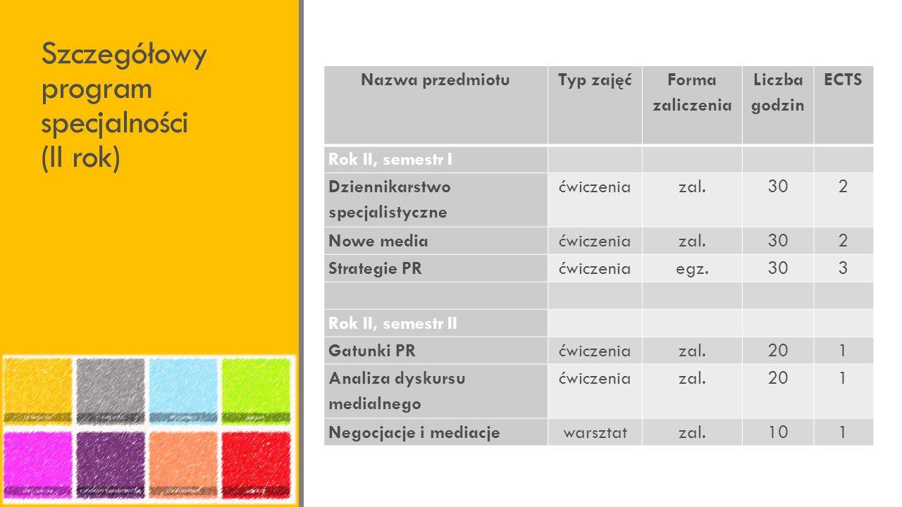 Szczegółowy program specjalności (II rok)