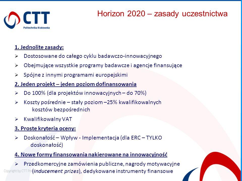 Horizon 2020 – zasady uczestnictwa
