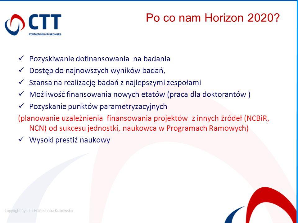 Po co nam Horizon 2020 Pozyskiwanie dofinansowania na badania