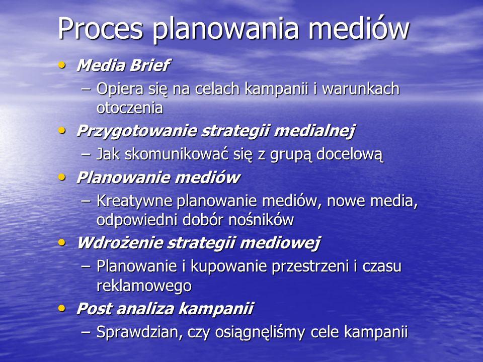 Proces planowania mediów
