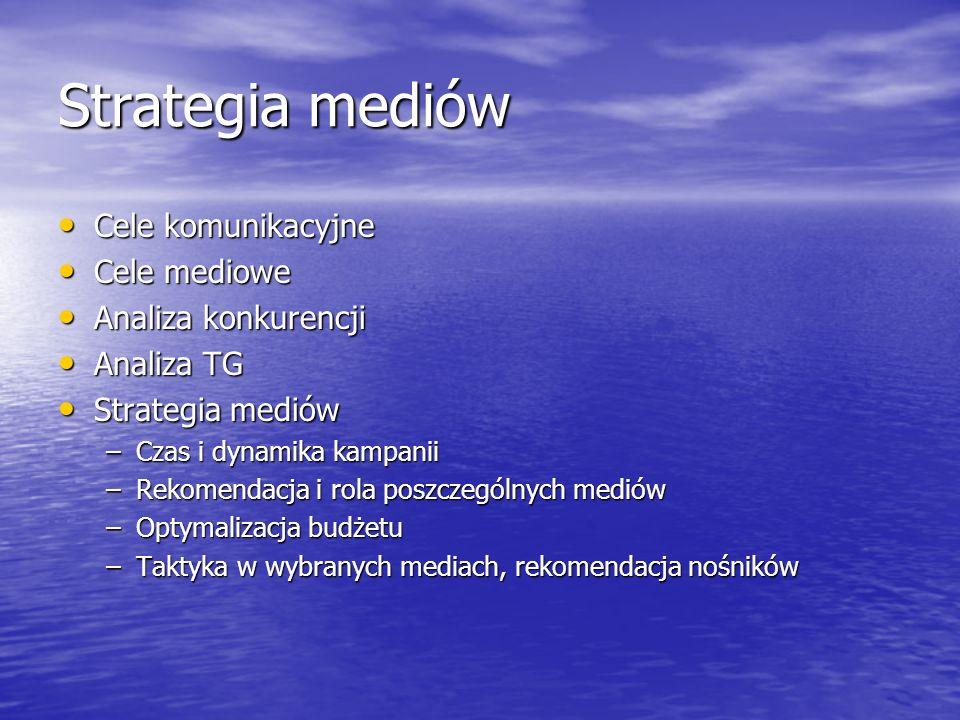 Strategia mediów Cele komunikacyjne Cele mediowe Analiza konkurencji