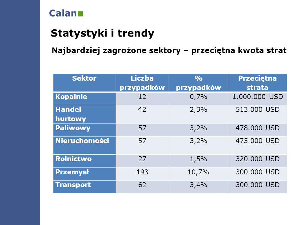 Statystyki i trendy Najbardziej zagrożone sektory – przeciętna kwota strat. Sektor. Liczba przypadków.