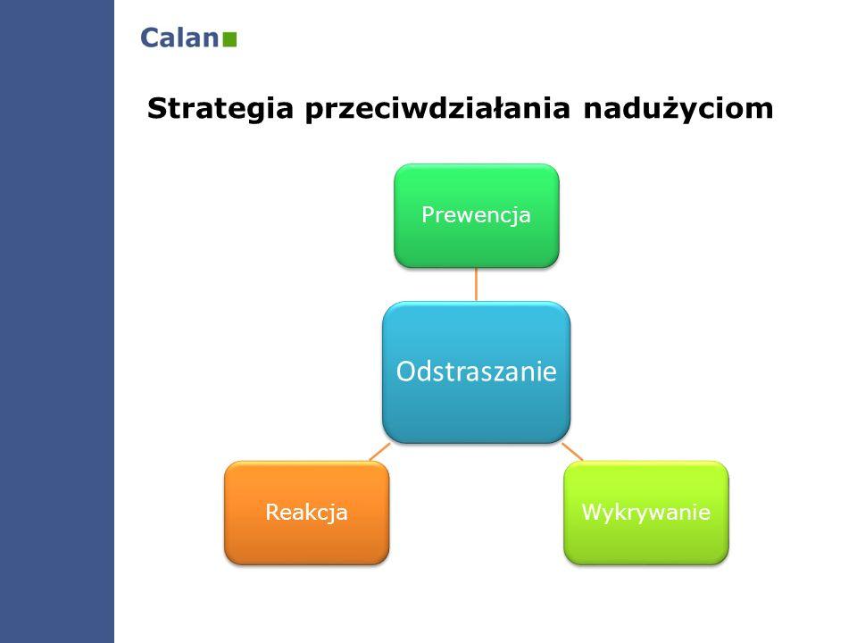 Odstraszanie Strategia przeciwdziałania nadużyciom Prewencja