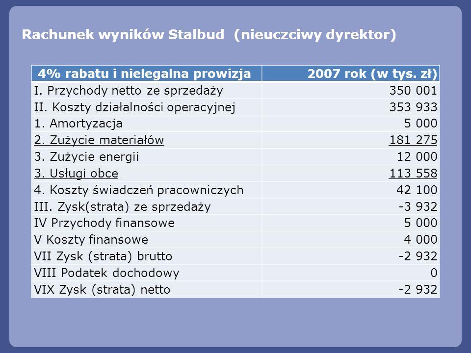 Rachunek wyników Stalbud (nieuczciwy dyrektor)