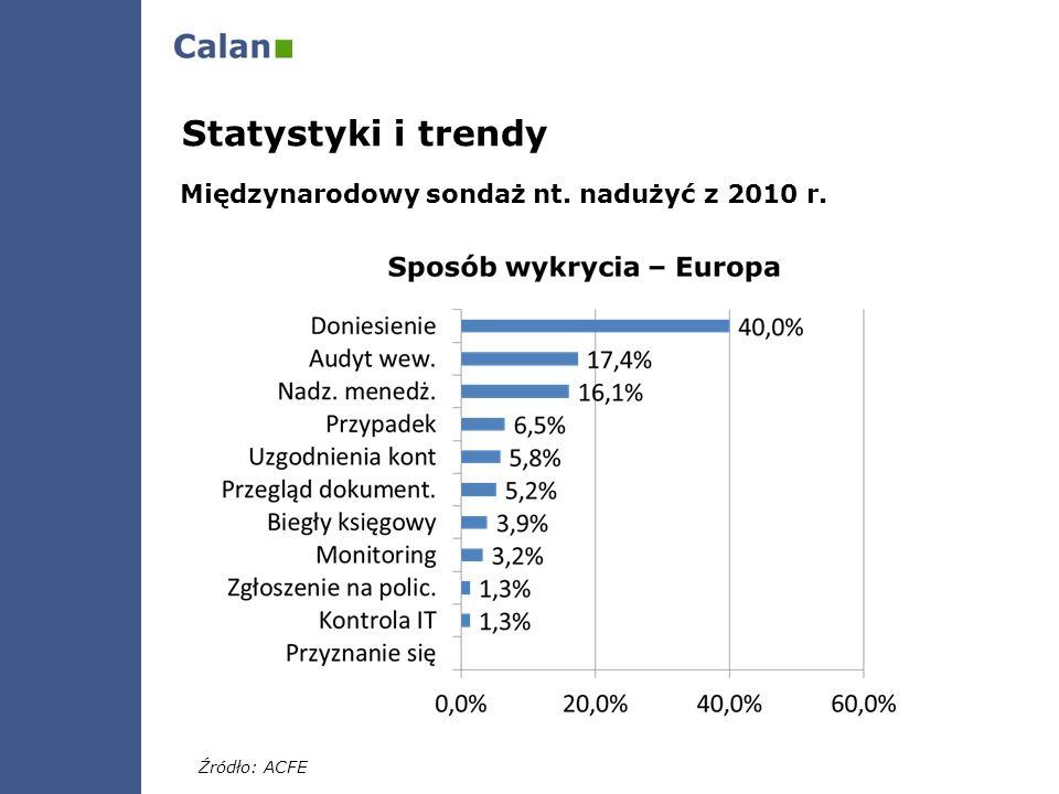 Statystyki i trendy Międzynarodowy sondaż nt. nadużyć z 2010 r.