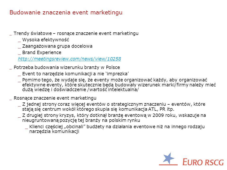 Budowanie znaczenia event marketingu