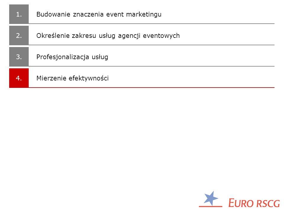 1. Budowanie znaczenia event marketingu. 2. Określenie zakresu usług agencji eventowych. 3. Profesjonalizacja usług.