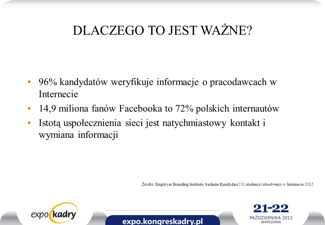 DLACZEGO TO JEST WAŻNE 96% kandydatów weryfikuje informacje o pracodawcach w Internecie. 14,9 miliona fanów Facebooka to 72% polskich internautów.