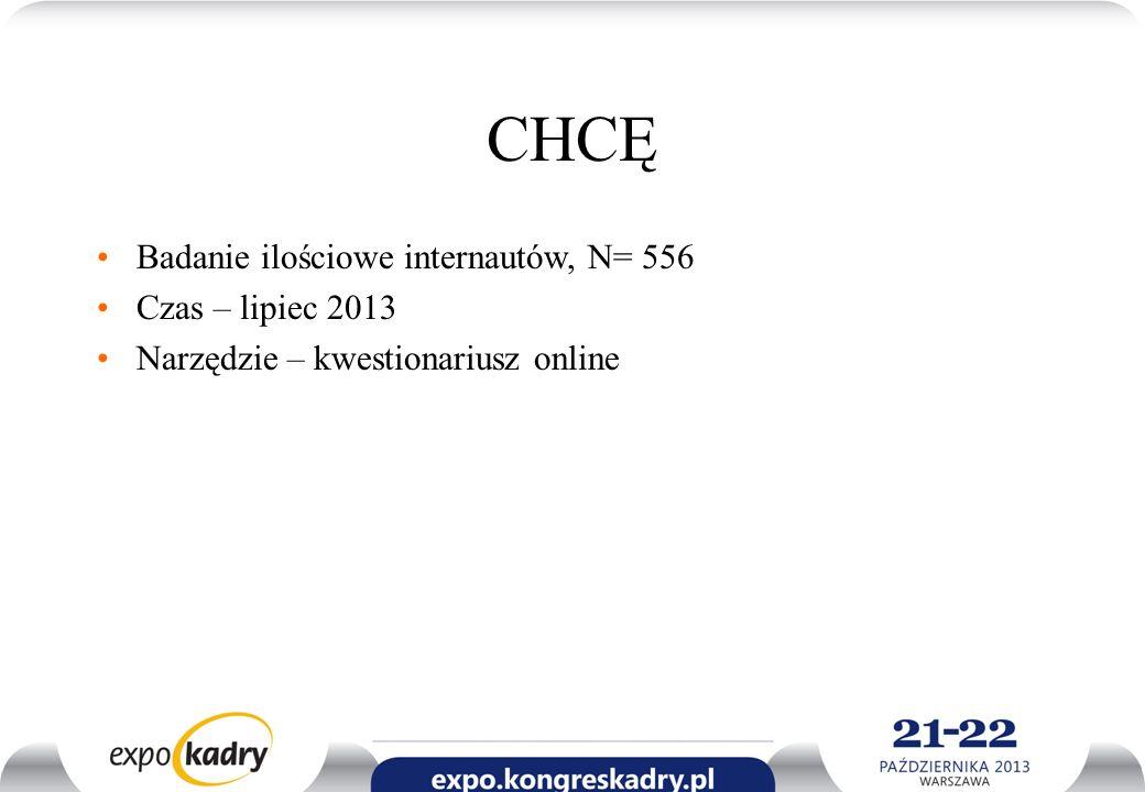 CHCĘ Badanie ilościowe internautów, N= 556 Czas – lipiec 2013