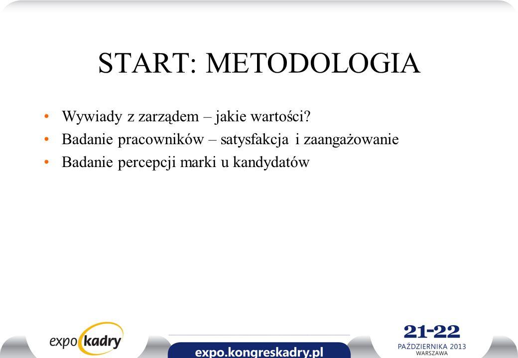 START: METODOLOGIA Wywiady z zarządem – jakie wartości