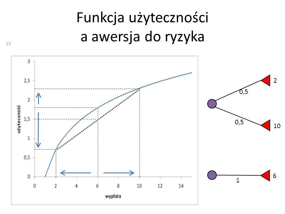 Funkcja użyteczności a awersja do ryzyka